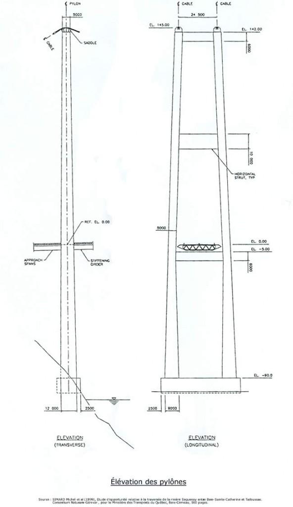 Élévation des pylônes 1999